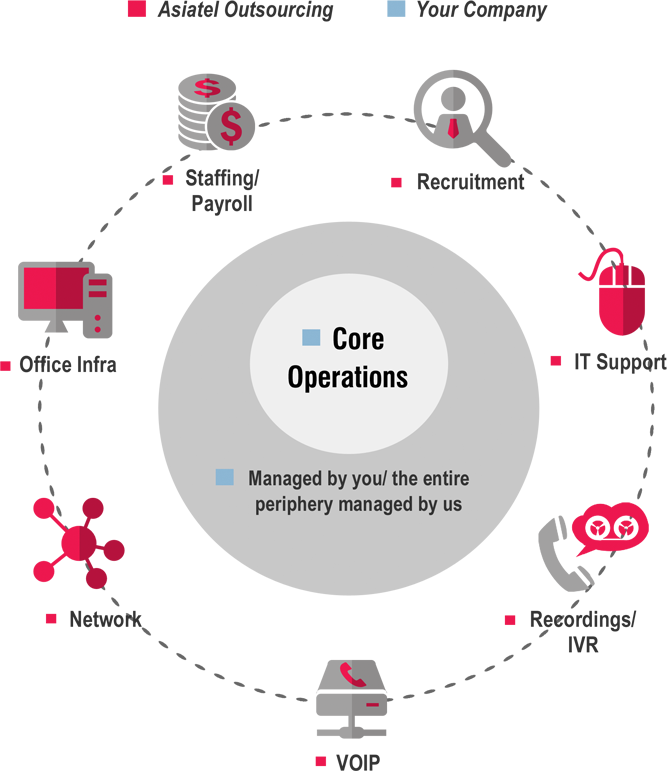 managed-operations-diagram